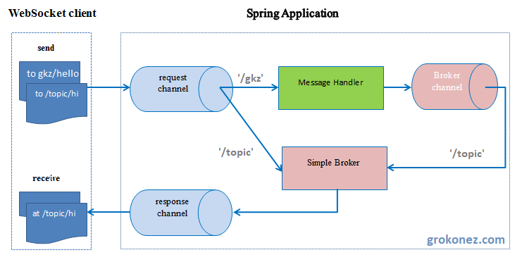 spring-websocket-architecture-angular-6-websocket-client