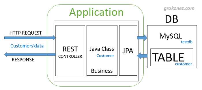 spring-boot-vue-example-spring-data-jpa-rest-api-mysql-architecture-server