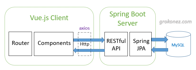 spring-boot-vue-example-spring-data-jpa-rest-api-mysql-architecture
