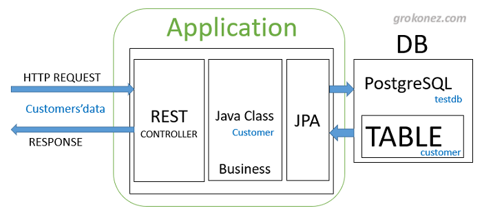spring-boot-vue-example-spring-data-jpa-rest-api-postgresql-architecture-server