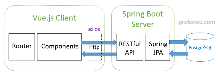 spring-boot-vue-example-spring-data-jpa-rest-api-postgresql-architecture