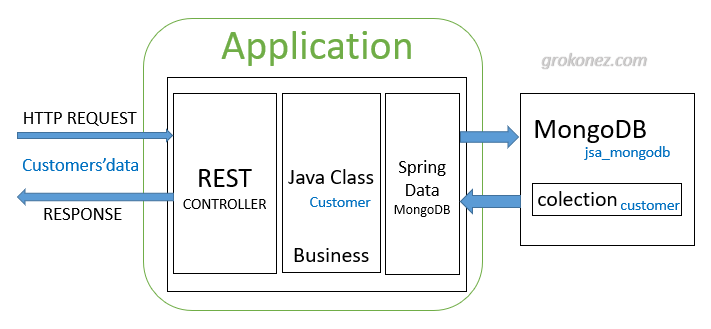 spring-boot-vue-example-spring-data-mongodb-rest-api-mongodb-architecture-server
