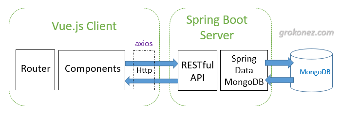 spring-boot-vue-example-spring-data-mongodb-rest-api-mongodb-architecture
