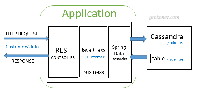 vue-spring-boot-cassandra-example-spring-data-cassandra-rest-api-spring-server-architecture