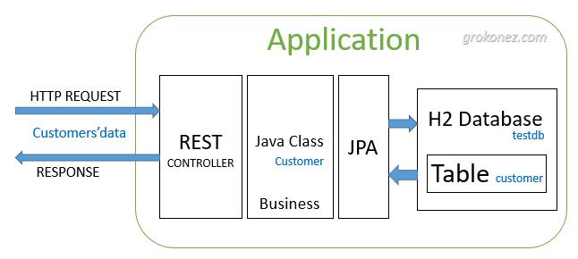 vue-spring-boot-h2-database-example-spring-data-h2-database-rest-api-spring-server-architecture