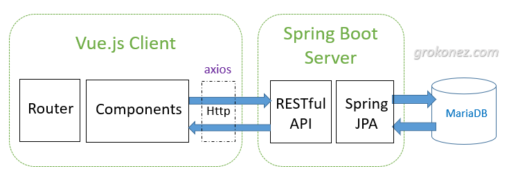 vue-spring-boot-mariadb-example-spring-data-mariadb-rest-api-architecture