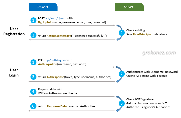 angular-spring-security-jwt-authentication-work-process-diagram