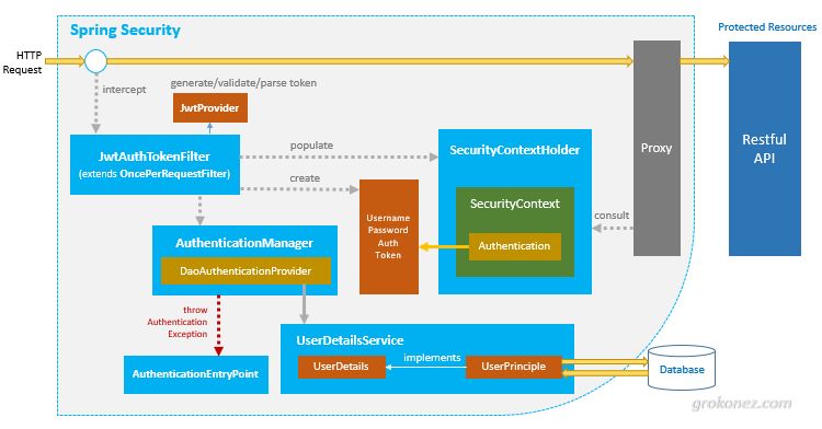 spring-boot-angular-spring-security-jwt-authentication-architecture-diagram-back-end-server