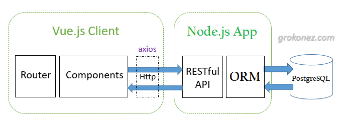 Vue-nodejs-express-restapi-sequelize-postgresql---full-stack-architecture