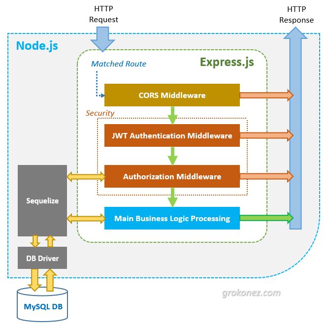 angular-nodejs-jwt-authentication-architecture-diagram-back-end-server