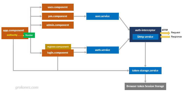 angular-nodejs-jwt-authentication-architecture-diagram-front-end-client