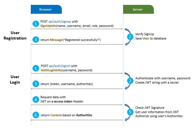 angular-nodejs-jwt-authentication-example-work-process-diagram