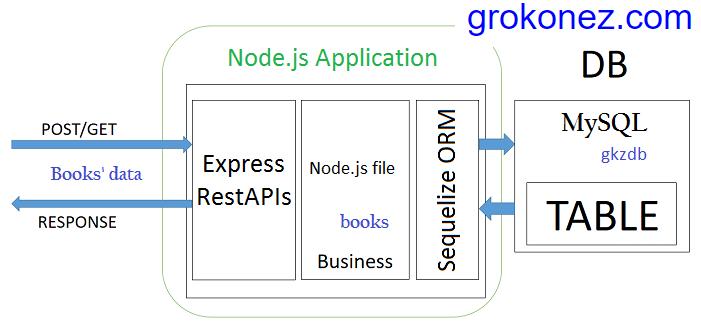 react-redux-http-client-nodejs-restapi-express-sequelize-mysql---backend-architecture