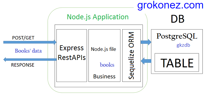 react-redux-http-client-nodejs-restapi-express-sequelize-postgresql---backend-architecture