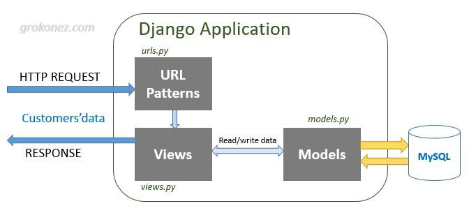django-angular-6-django-rest-api-mysql-angular-server-architecture