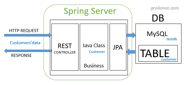 spring-boot-angular-8-example-crud-mysql-spring-boot-server-architecture