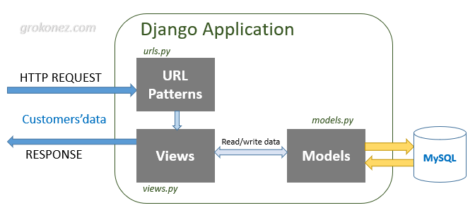 django-angular-6-rest-api-postgresql-django-server-architecture