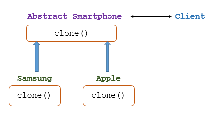 java-prototype-pattern-example-sample-structure