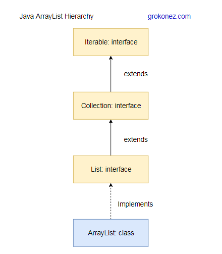 How to use ArrayList in Java with Example Programs - hierarchy