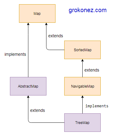 Java-Tree-Map-Examples-Hierarchy