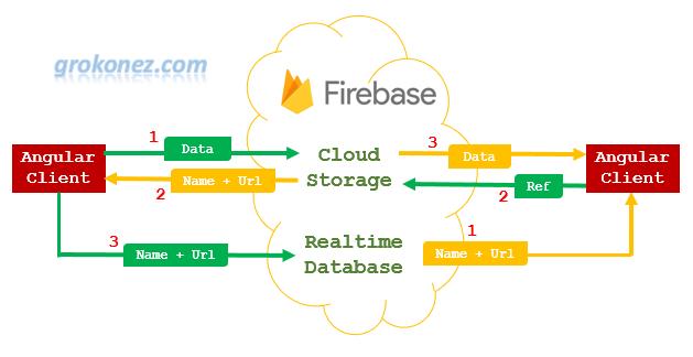 angular-8-upload-files-firebase-storage-overview