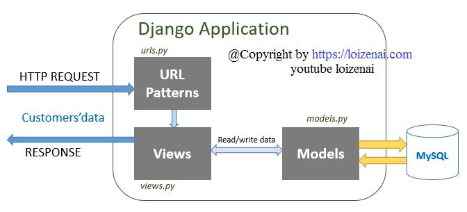 Django Angular 11 Rest Api PostgreSQL - Django Server Architecture