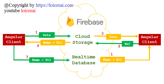 angular-11-upload-files-firebase-storage-overview