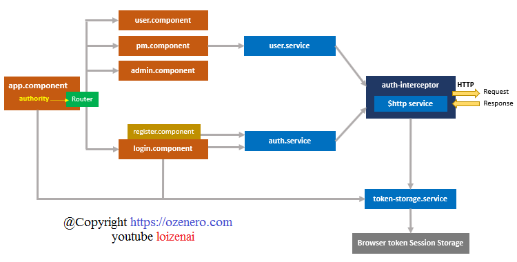 spring-boot-angular-spring-security-jwt-authentication-architecture-diagram-front-end-client