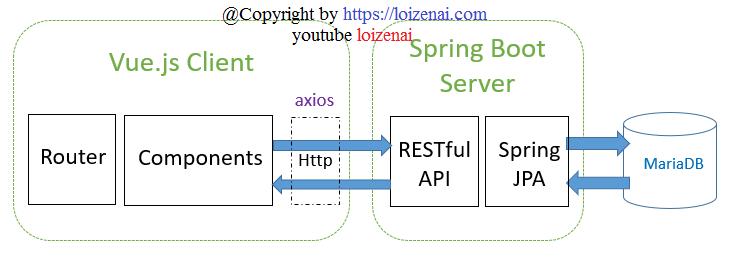 vue-spring-boot-mariadb-example-spring-data-mariadb-rest-api-architecture